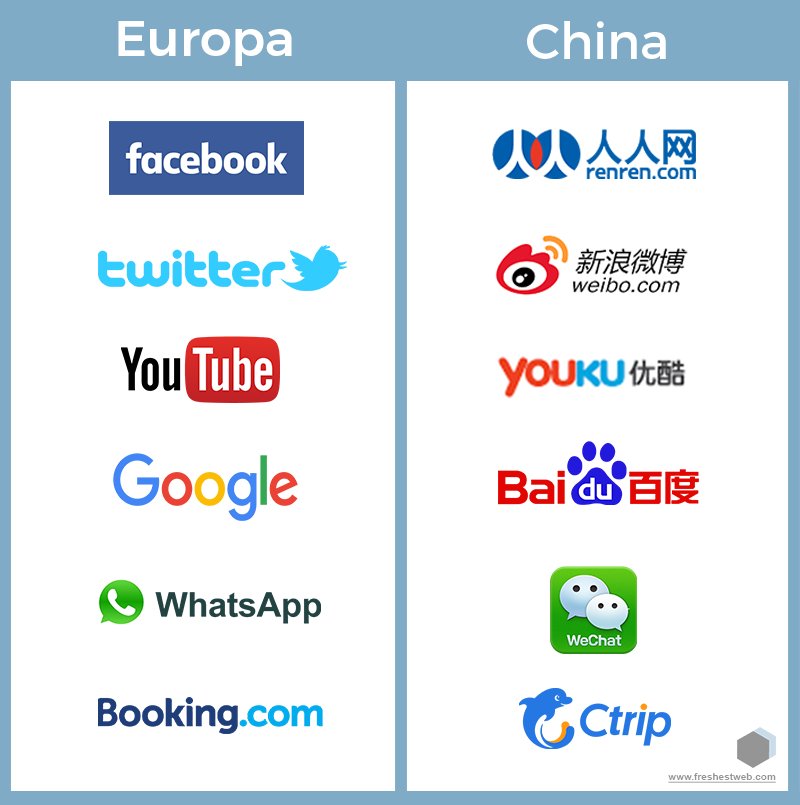 Infografik freshestweb Social Media europa china ctrip
