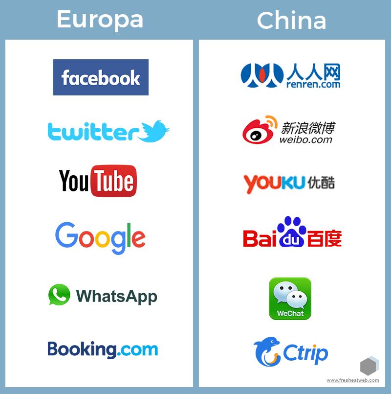 Infografik freshestweb Social Media europa china ctrip