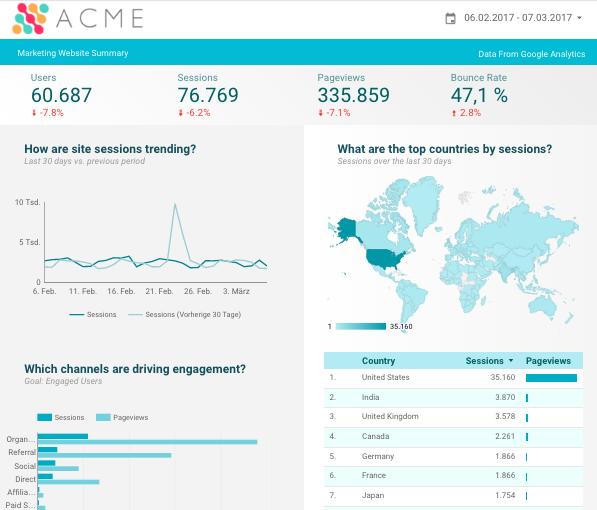 google data studio in österreich acme analytics sample report - freshestweb