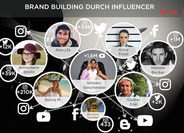 tui brand building durch influencer - digitales tourismus marketing